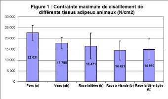 Fig1 Cisaillement 340